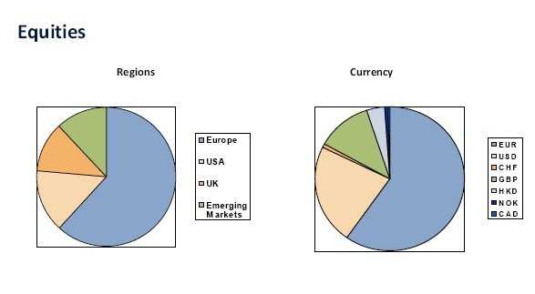 Source : Libyan Investment Authority (LIA) au 30/06/10